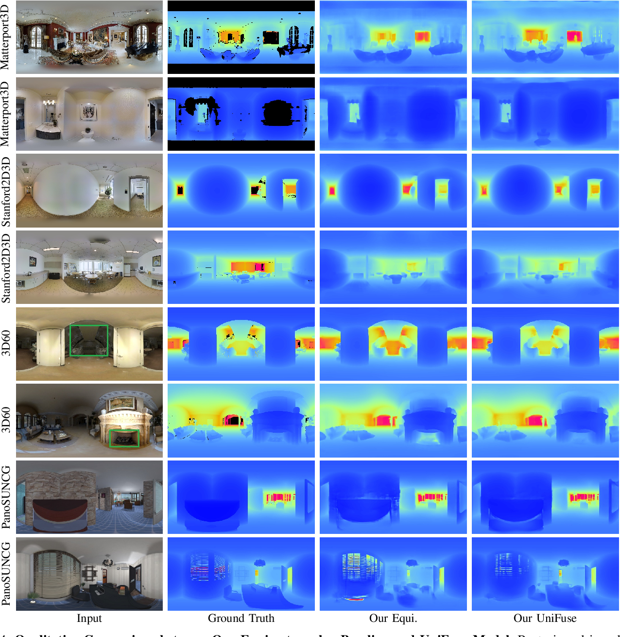 Figure 3 for UniFuse: Unidirectional Fusion for 360$^{\circ}$ Panorama Depth Estimation