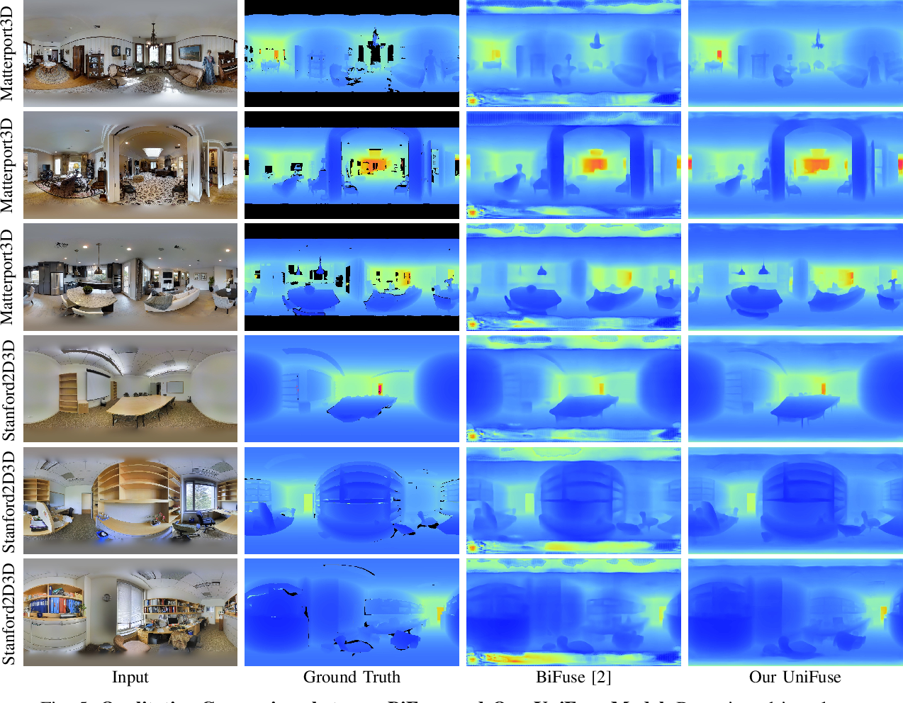 Figure 4 for UniFuse: Unidirectional Fusion for 360$^{\circ}$ Panorama Depth Estimation
