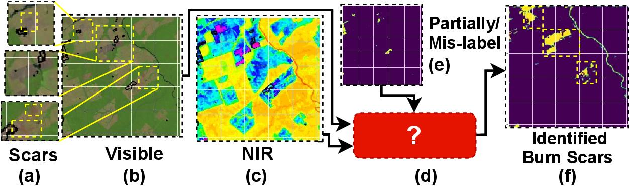 Figure 2 for Multimodal Noisy Segmentation based fragmented burn scars identification in Amazon Rainforest