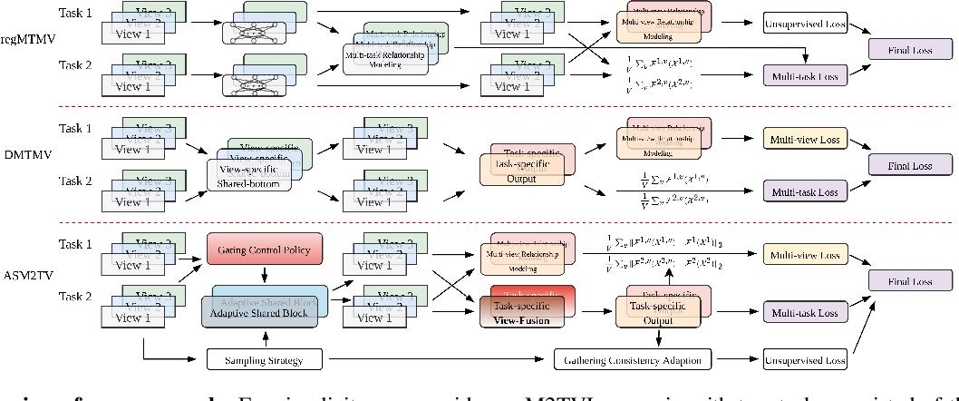 Figure 1 for ASM2TV: An Adaptive Semi-Supervised Multi-Task Multi-View Learning Framework