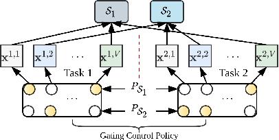 Figure 3 for ASM2TV: An Adaptive Semi-Supervised Multi-Task Multi-View Learning Framework