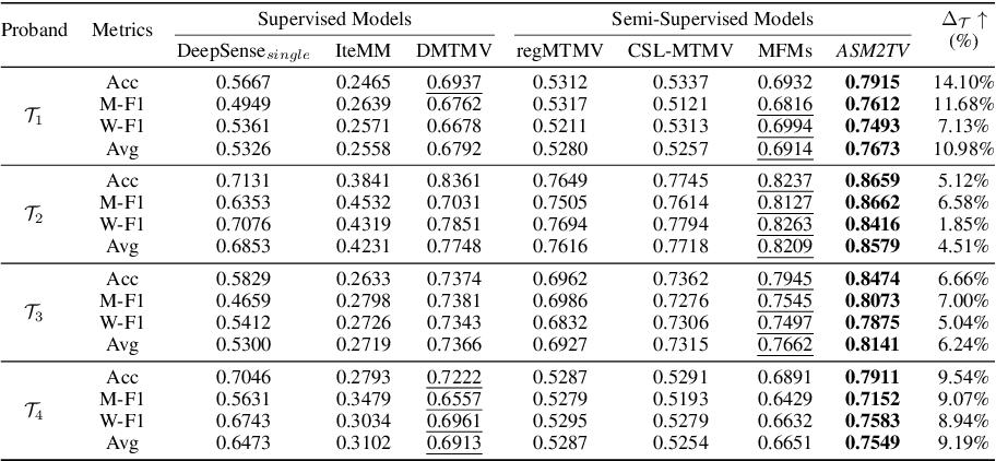 Figure 2 for ASM2TV: An Adaptive Semi-Supervised Multi-Task Multi-View Learning Framework