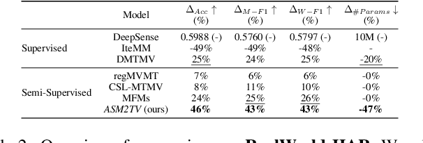 Figure 4 for ASM2TV: An Adaptive Semi-Supervised Multi-Task Multi-View Learning Framework