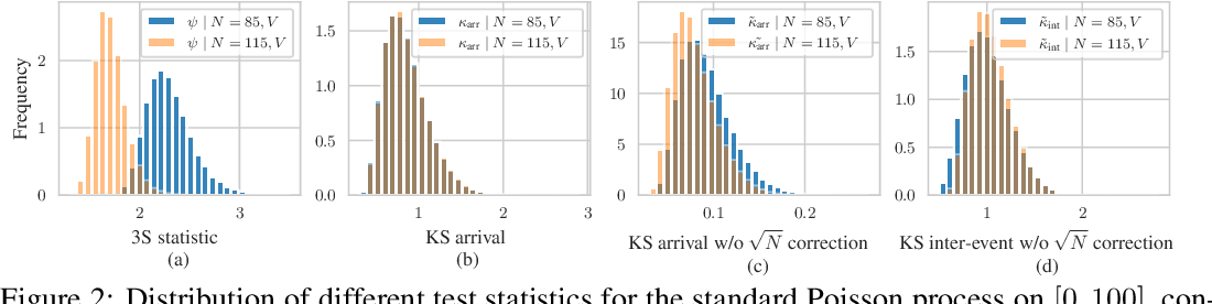 Figure 3 for Detecting Anomalous Event Sequences with Temporal Point Processes