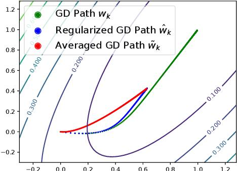 Figure 1 for Obtaining Adjustable Regularization for Free via Iterate Averaging