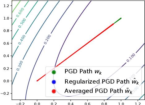 Figure 3 for Obtaining Adjustable Regularization for Free via Iterate Averaging