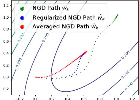 Figure 4 for Obtaining Adjustable Regularization for Free via Iterate Averaging