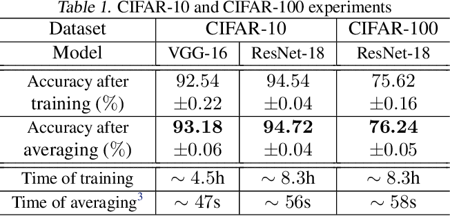 Figure 2 for Obtaining Adjustable Regularization for Free via Iterate Averaging