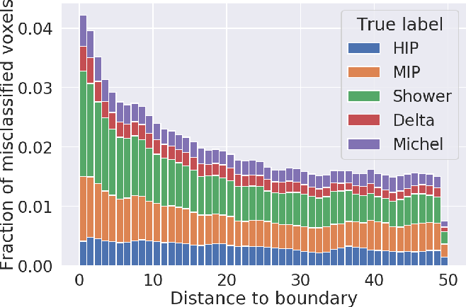 Figure 4 for Scalable Deep Convolutional Neural Networks for Sparse, Locally Dense Liquid Argon Time Projection Chamber Data