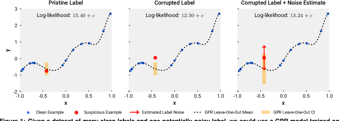 Figure 1 for Detecting Label Noise via Leave-One-Out Cross-Validation