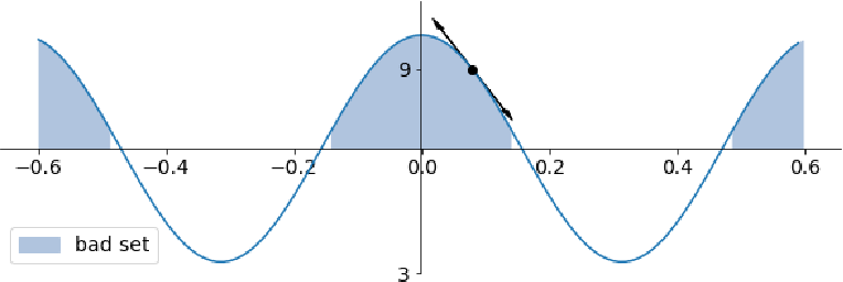 Figure 1 for Lower Bounds on Metropolized Sampling Methods for Well-Conditioned Distributions