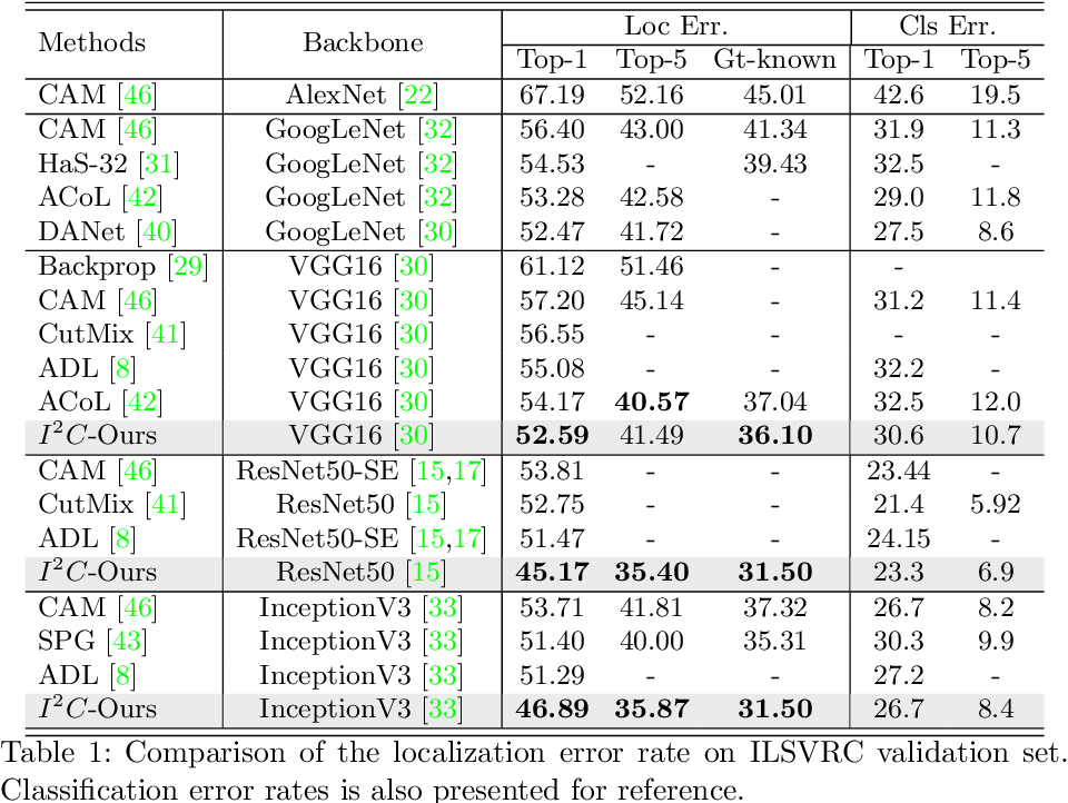 Figure 2 for Inter-Image Communication for Weakly Supervised Localization