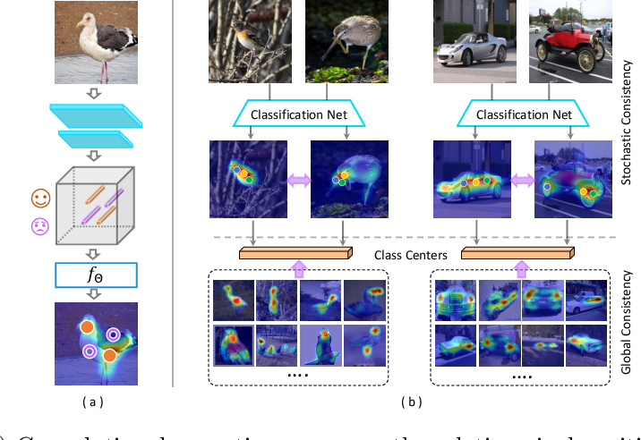 Figure 1 for Inter-Image Communication for Weakly Supervised Localization