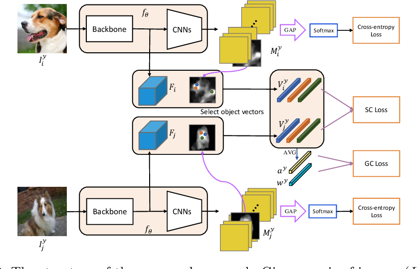 Figure 3 for Inter-Image Communication for Weakly Supervised Localization