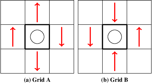 Figure 4 for Multi Type Mean Field Reinforcement Learning