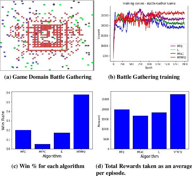 Figure 2 for Multi Type Mean Field Reinforcement Learning