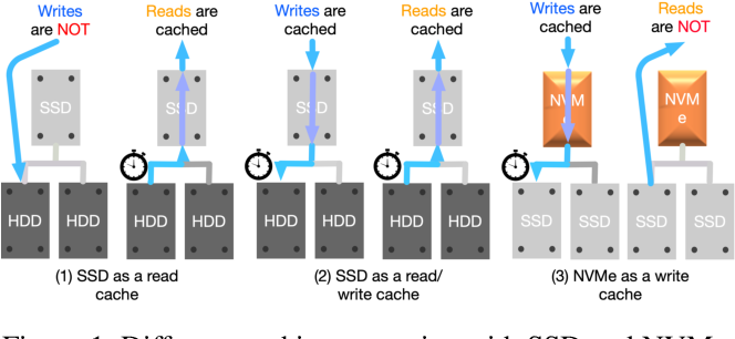 Figure 1 for Phoebe: Reuse-Aware Online Caching with Reinforcement Learning for Emerging Storage Models