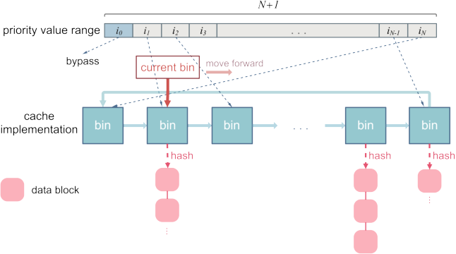 Figure 4 for Phoebe: Reuse-Aware Online Caching with Reinforcement Learning for Emerging Storage Models