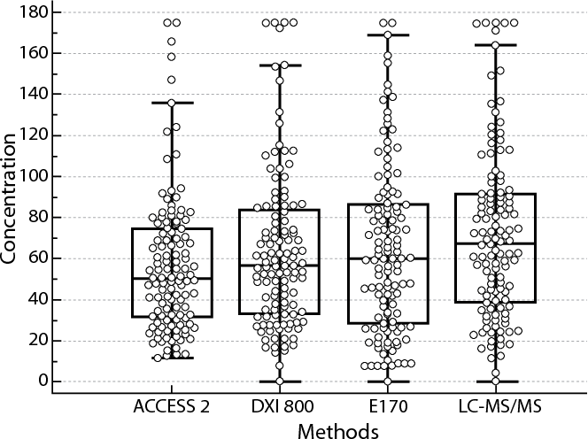 Figure 1 from Evaluation of new Beckman Coulter 25(OH) Vitamin D