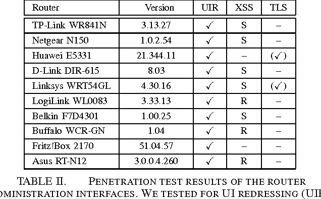 Router penetration test pity, that