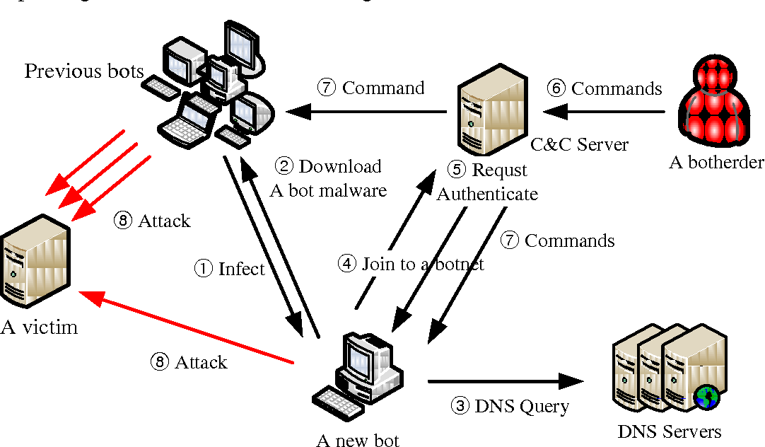 PDF] Acquiring digital evidence from Botnet attacks: procedures and
