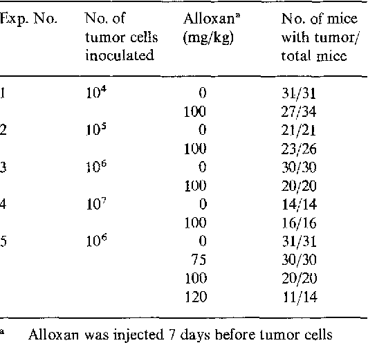 Table 1. Dependence of the takes of the aplastic mammary carcinoma in alloxan-diabetic mice on the number of transplanted cells and on the dose of alloxan