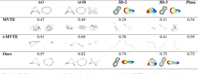 Figure 4 for Bundle Optimization for Multi-aspect Embedding