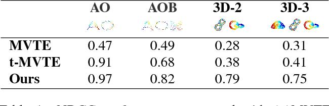 Figure 2 for Bundle Optimization for Multi-aspect Embedding