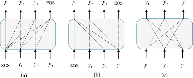 Figure 1 for Non-autoregressive Transformer with Unified Bidirectional Decoder for Automatic Speech Recognition