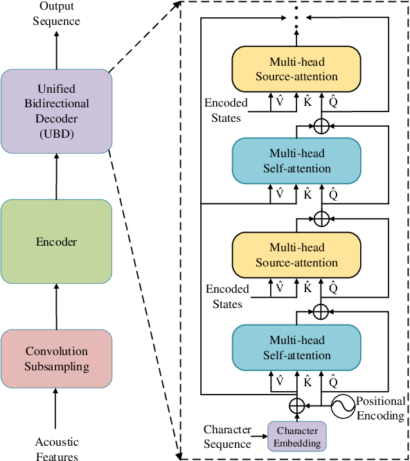 Figure 3 for Non-autoregressive Transformer with Unified Bidirectional Decoder for Automatic Speech Recognition