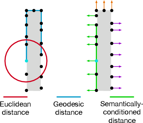 Figure 3 for Geometric Attention for Prediction of Differential Properties in 3D Point Clouds
