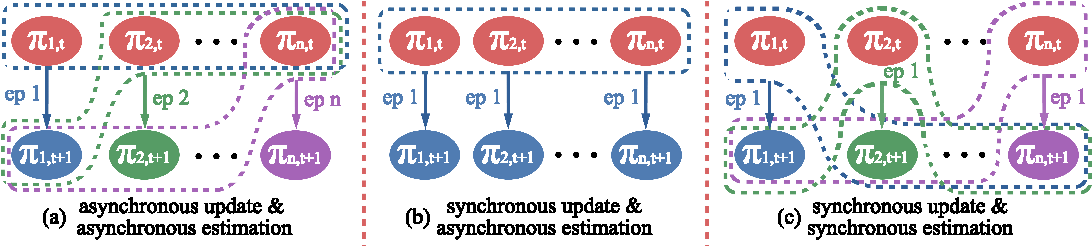 Figure 1 for Multi-agent Policy Optimization with Approximatively Synchronous Advantage Estimation