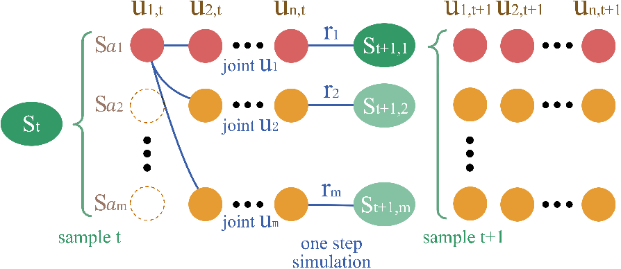 Figure 3 for Multi-agent Policy Optimization with Approximatively Synchronous Advantage Estimation