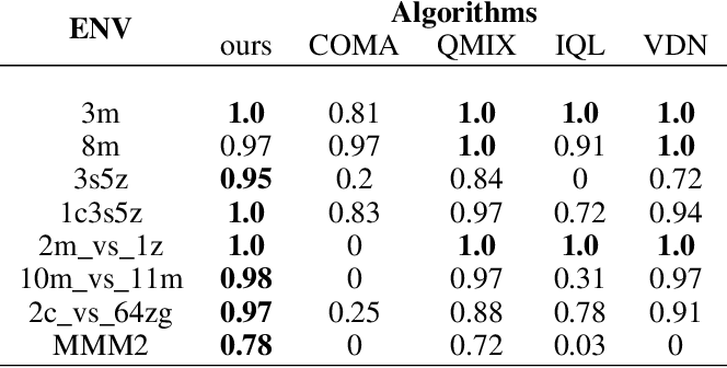 Figure 4 for Multi-agent Policy Optimization with Approximatively Synchronous Advantage Estimation