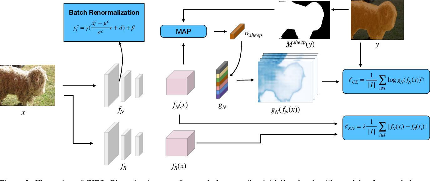 Figure 2 for A Few Guidelines for Incremental Few-Shot Segmentation