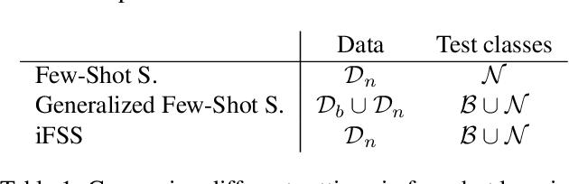 Figure 1 for A Few Guidelines for Incremental Few-Shot Segmentation