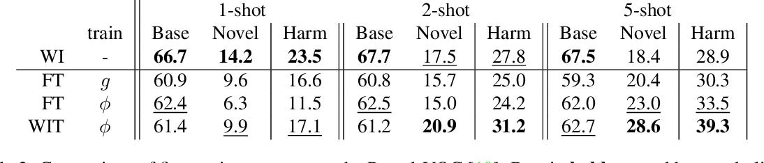 Figure 3 for A Few Guidelines for Incremental Few-Shot Segmentation