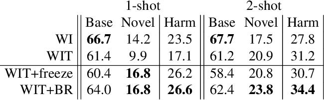 Figure 4 for A Few Guidelines for Incremental Few-Shot Segmentation