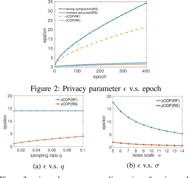 Figure 4 for Differentially Private Model Publishing for Deep Learning