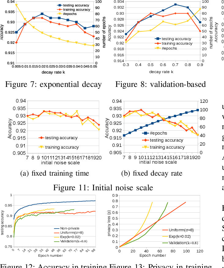 Figure 2 for Differentially Private Model Publishing for Deep Learning