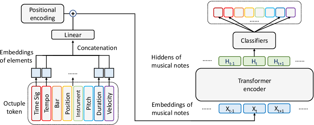 Figure 2 for MusicBERT: Symbolic Music Understanding with Large-Scale Pre-Training