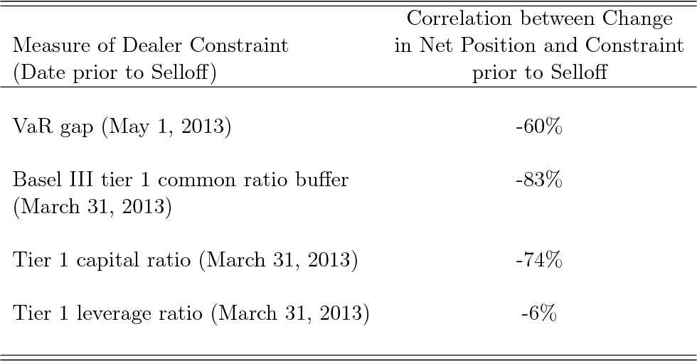 Table 2 from Federal Reserve Bank of New York Staff Reports
