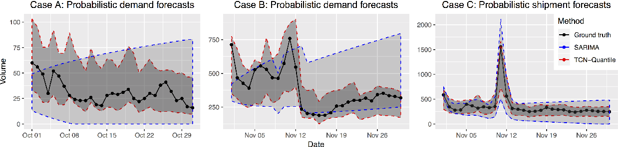 Figure 3 for Probabilistic Forecasting with Temporal Convolutional Neural Network