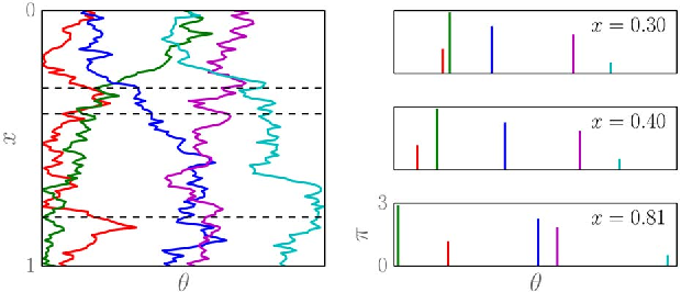 Figure 1 for A survey of non-exchangeable priors for Bayesian nonparametric models