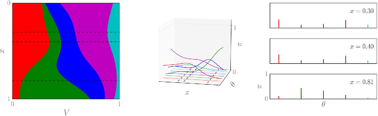 Figure 2 for A survey of non-exchangeable priors for Bayesian nonparametric models