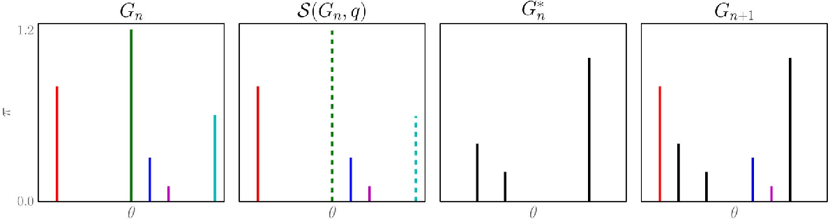 Figure 3 for A survey of non-exchangeable priors for Bayesian nonparametric models