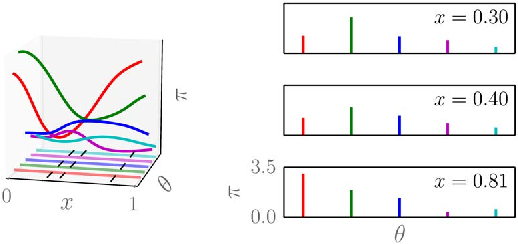 Figure 4 for A survey of non-exchangeable priors for Bayesian nonparametric models
