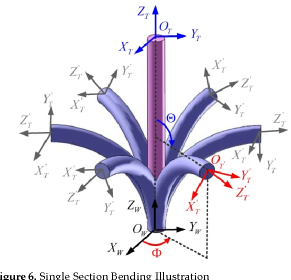 Design and Analysis of a Bio-Inspired Wire-Driven Multi-Section ...