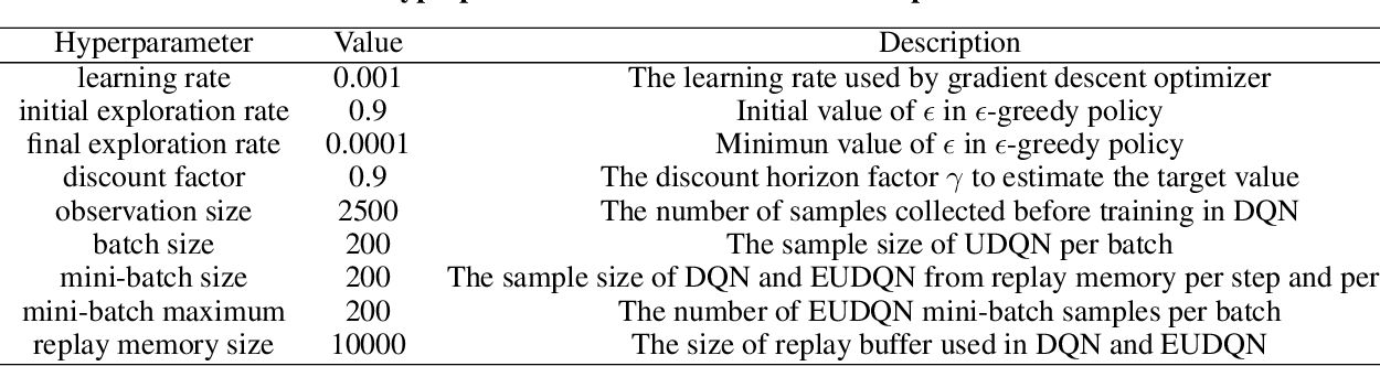 Figure 2 for Unbiased Deep Reinforcement Learning: A General Training Framework for Existing and Future Algorithms