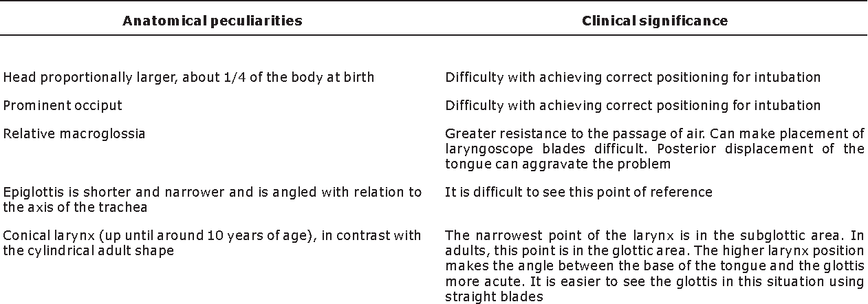 Table 1 from REVIEWARTICLE Tracheal intubation - Semantic Scholar